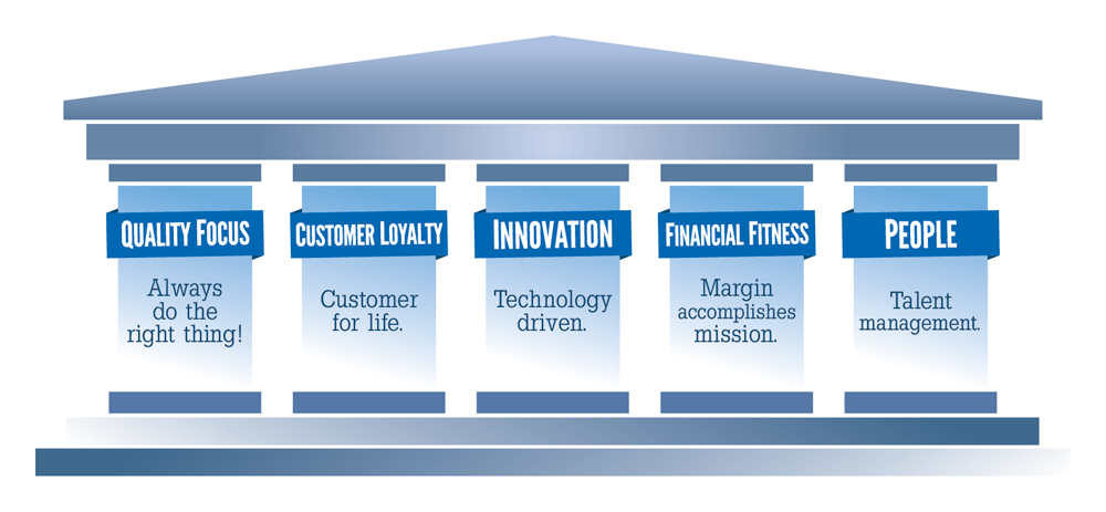 Diversified Health Partners 5 Pillars to Success